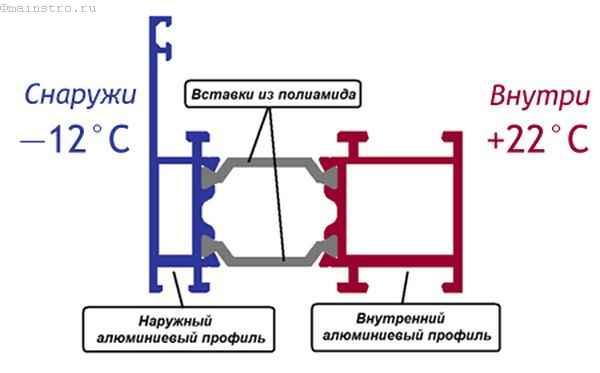 Как действует термовставка