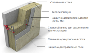 Минеральная фасадная система
