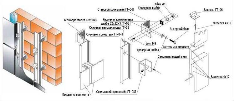 Схема монтажа каркаса для вентилируемого фасада