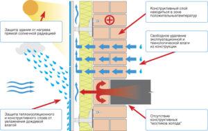 Как работает вентилируемый фасад