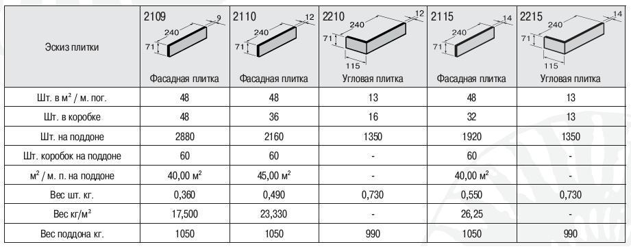 Какие размеры клинкерной плитки для фасада