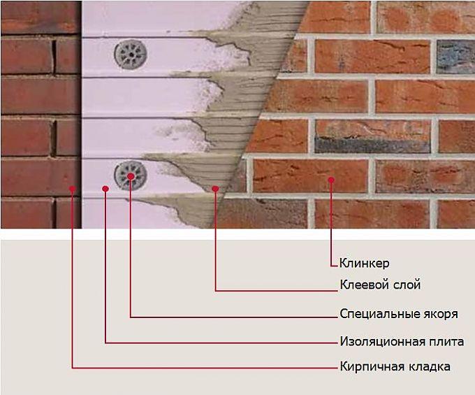 Фасад из клинкерного кирпича