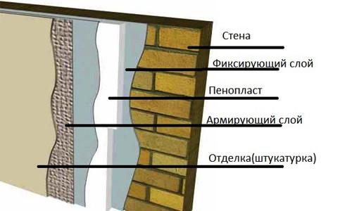Схема укладки слоев при штукатурке