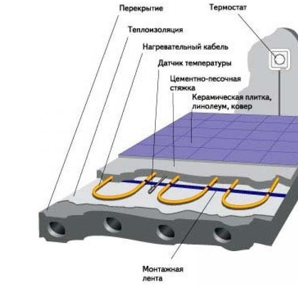 Схема укладки теплого пола на балконе