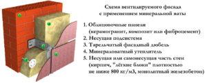 Схема вентилируемого фасада с минеральной ватой
