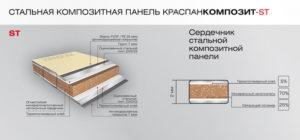 Стальные композитные панели