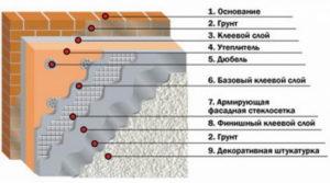Технология создания мокрого фасада