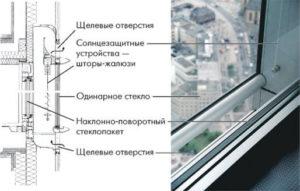 Вентилируемый стеклянный фасад
