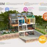 Какие возможности предоставляет умный дом