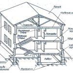Конструктивные элементы и системы жилых зданий