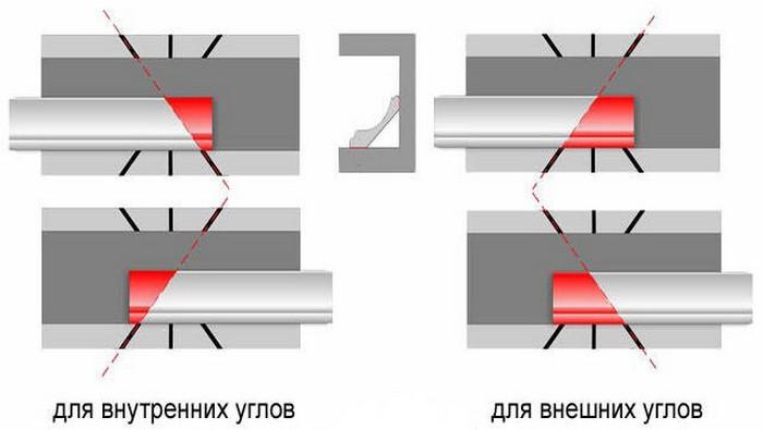 Как быстро состыковать плинтус в углу помещения