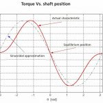 Чем полезен микрошаговый режим для шаговых двигателей?