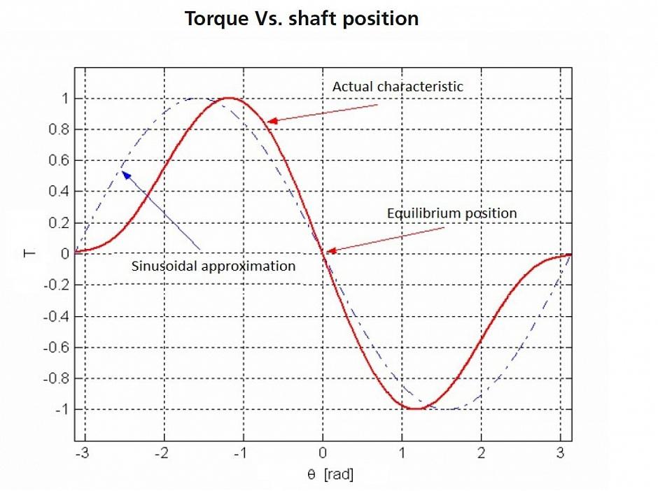 Чем полезен микрошаговый режим для шаговых двигателей