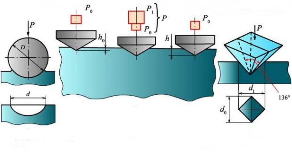 Основные шкалы измерения твердости металлов и других материалов