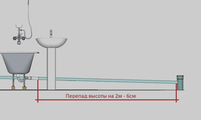 Какой наклон для труб канализации будет правильным