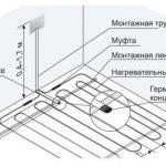 5 правил выбора места для терморегулятора теплого пола и его установки