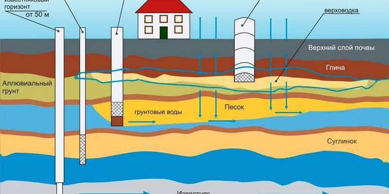 Что нужно знать о бурении скважин на воду