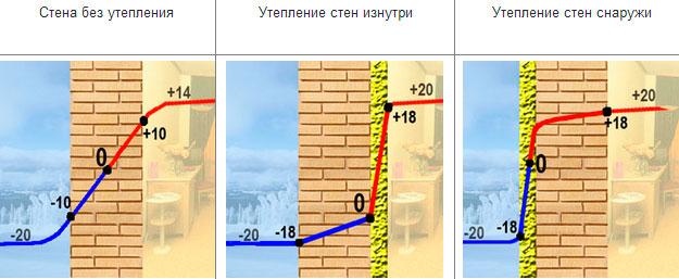 Для чего необходимо утепление фасада