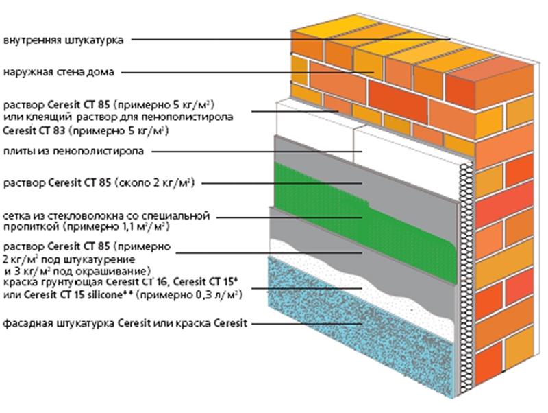 Органическая фасадная система