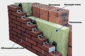 Преимущества и недостатки кладки стен из кирпича в три слоя