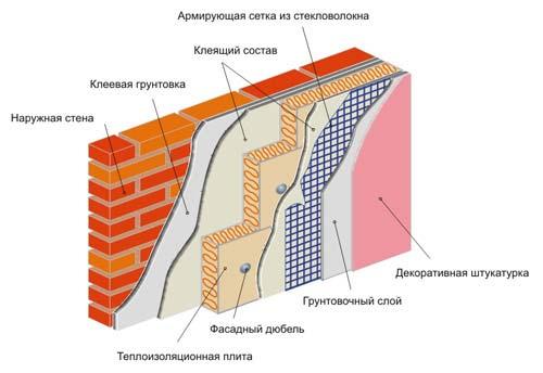 Как правильно утеплять фасад с помощью пеноплекса