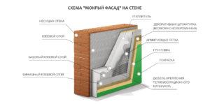 Весь комплекс материалов для мокрого фасада